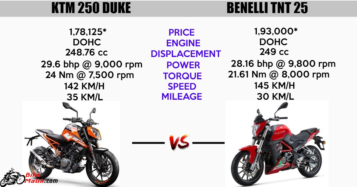 KTM 250 Duke Vs Benelli TNT 250