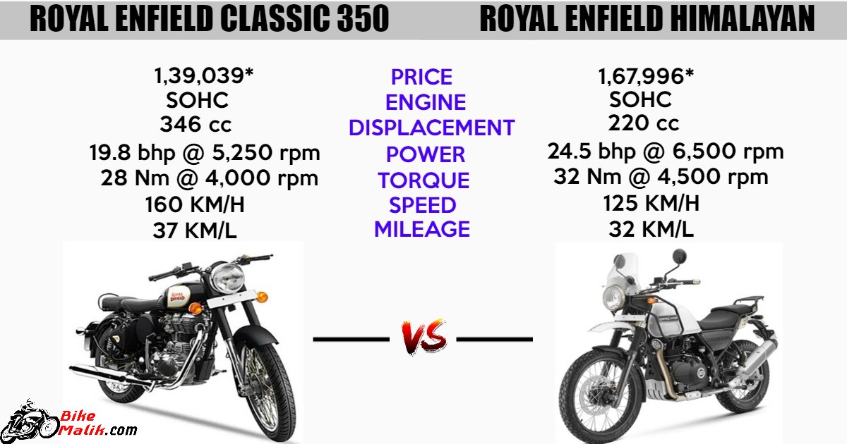 Royal Enfield Classic 350 Vs Royal Enfield Himalayan