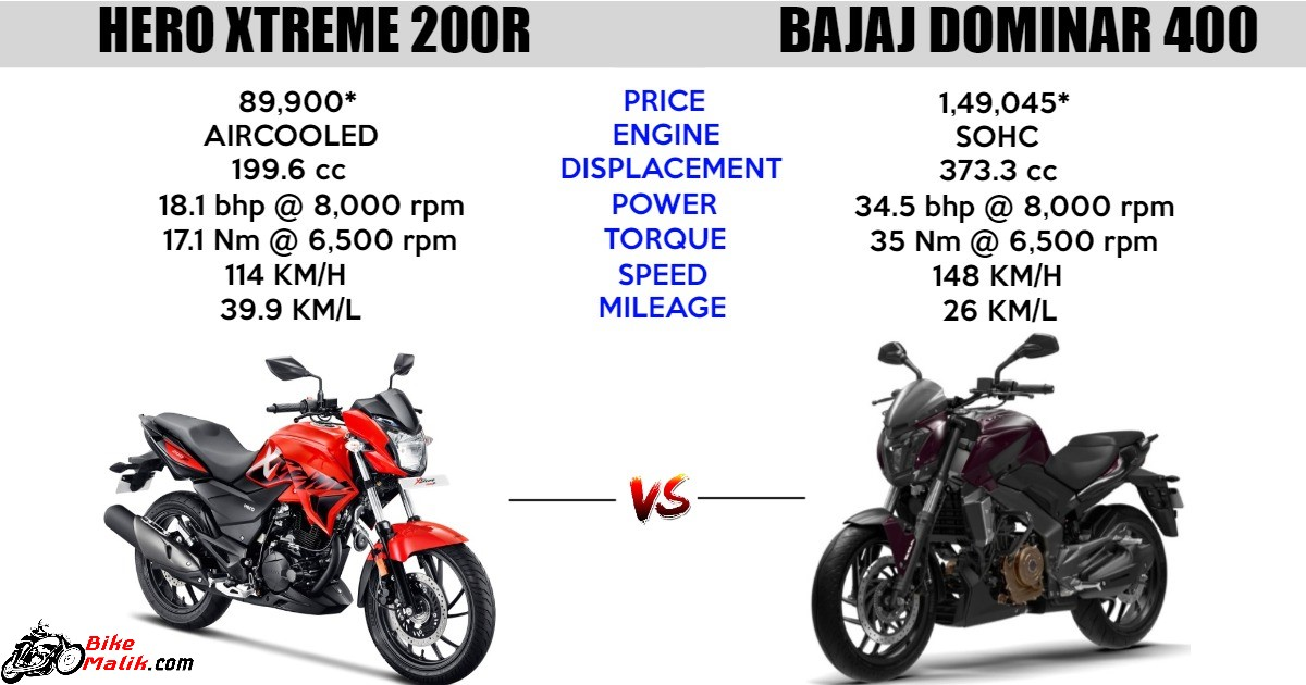 Hero Xtreme 200R Vs Bajaj Dominar 400 : Comparison