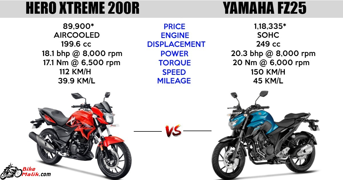 Hero Xtreme 200R Vs Yamaha FZ25 : Comparison